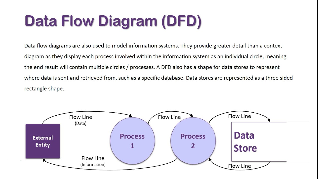 Data Flow Diagram Overview Youtube