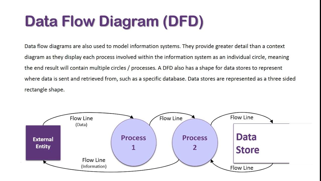 data flow diagram overview [ 1280 x 720 Pixel ]