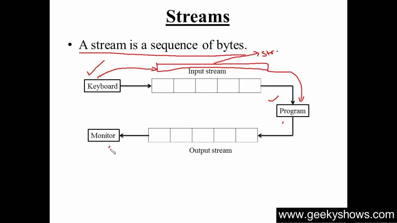 164 what is stream in c hindi youtube what is stream in c hindi ccuart Choice Image