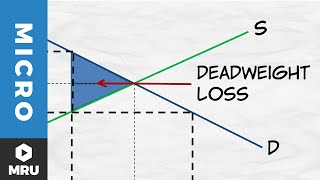 Price Ceilings: Deadweight Loss
