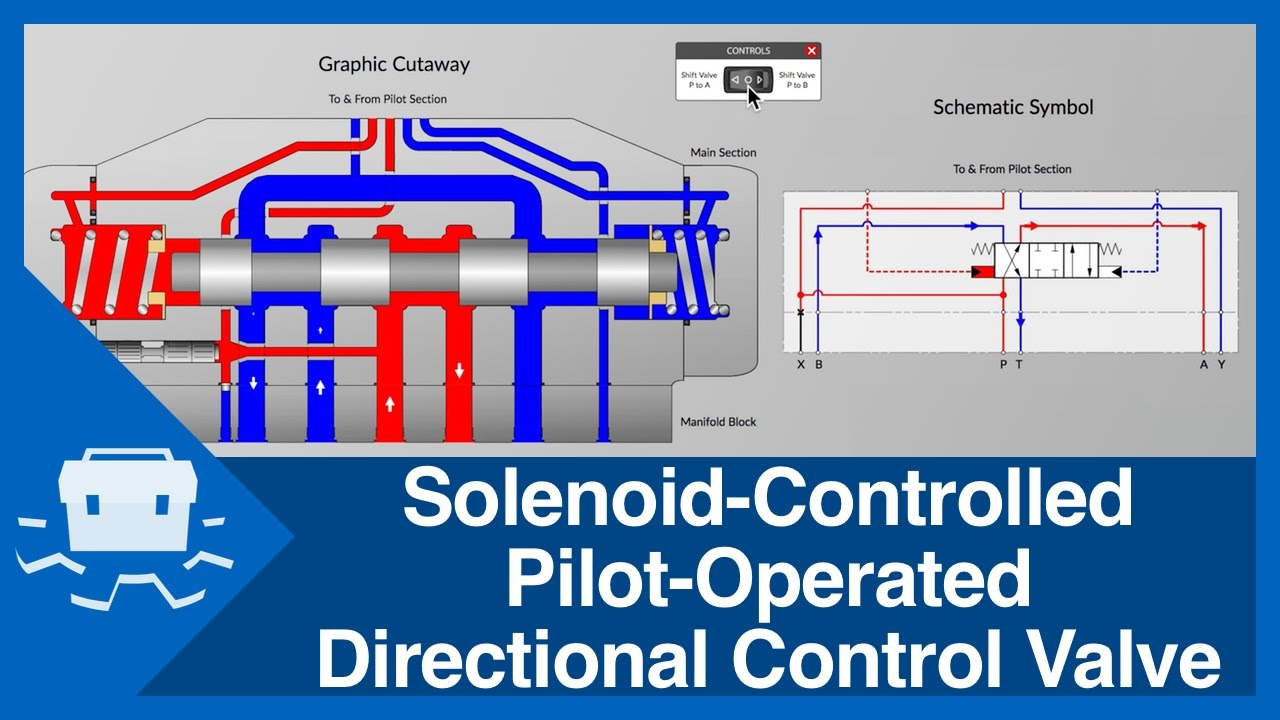 hight resolution of solenoid controlled pilot operated directional control valve
