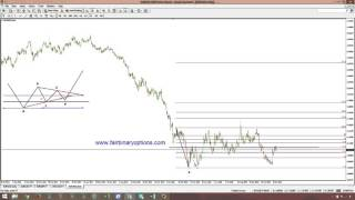 Buying Call or Put Options On 50% Retracements   Part 2