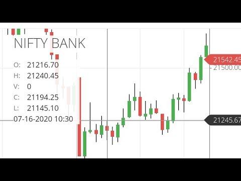 Tomorrow Nifty 17th July 2020 Bank Nifty Technical Analysis Prediction Nifty View Bank Nifty Tips