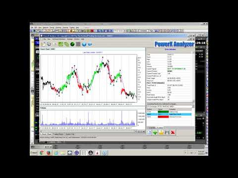 Live Trading with PowerX Analyzer – Coffee with Markus