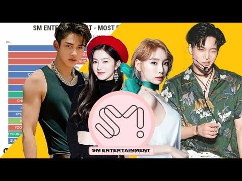 SM ENTERTAINMENT- Most Popular Kpop Idol since 2004