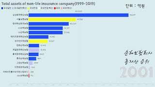 그래프로 보는 21세기 손해보험회사 총자산 순위(199…