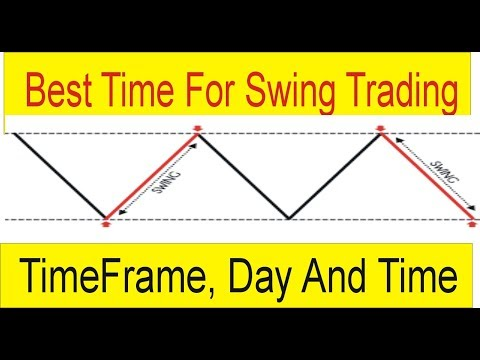 Best Time, Timeframe and Day For Swing Trading | Tani Forex tutorial in Hindi and Urdu