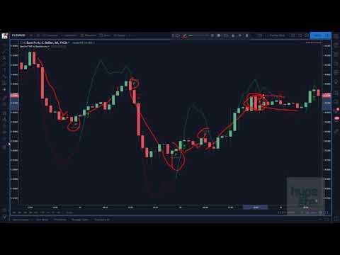 Spectro M2 - Trading System, Strategies & Indicator Walkthrough