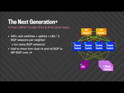 Facebook, Todd Hollmann — A History of IPv6 Challenges in Facebook Data Centers