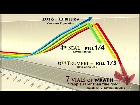 POPULATION REDUCTION & The Book of Revelation