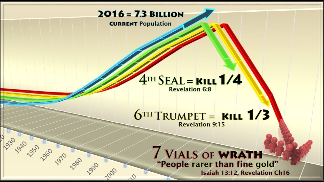 Population reduction the book of revelation youtube population reduction the book of revelation ccuart Images