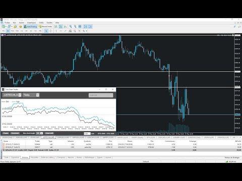 Risk-On / Risk-Off - Live Trading sur Indices avec l'Ouverture de Wall Street ce 27/03/2018