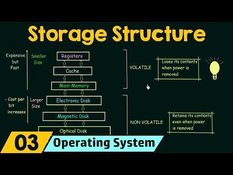 Basics Of Os Storage Structure