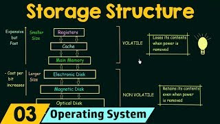Basics of OS (Storage Structure)