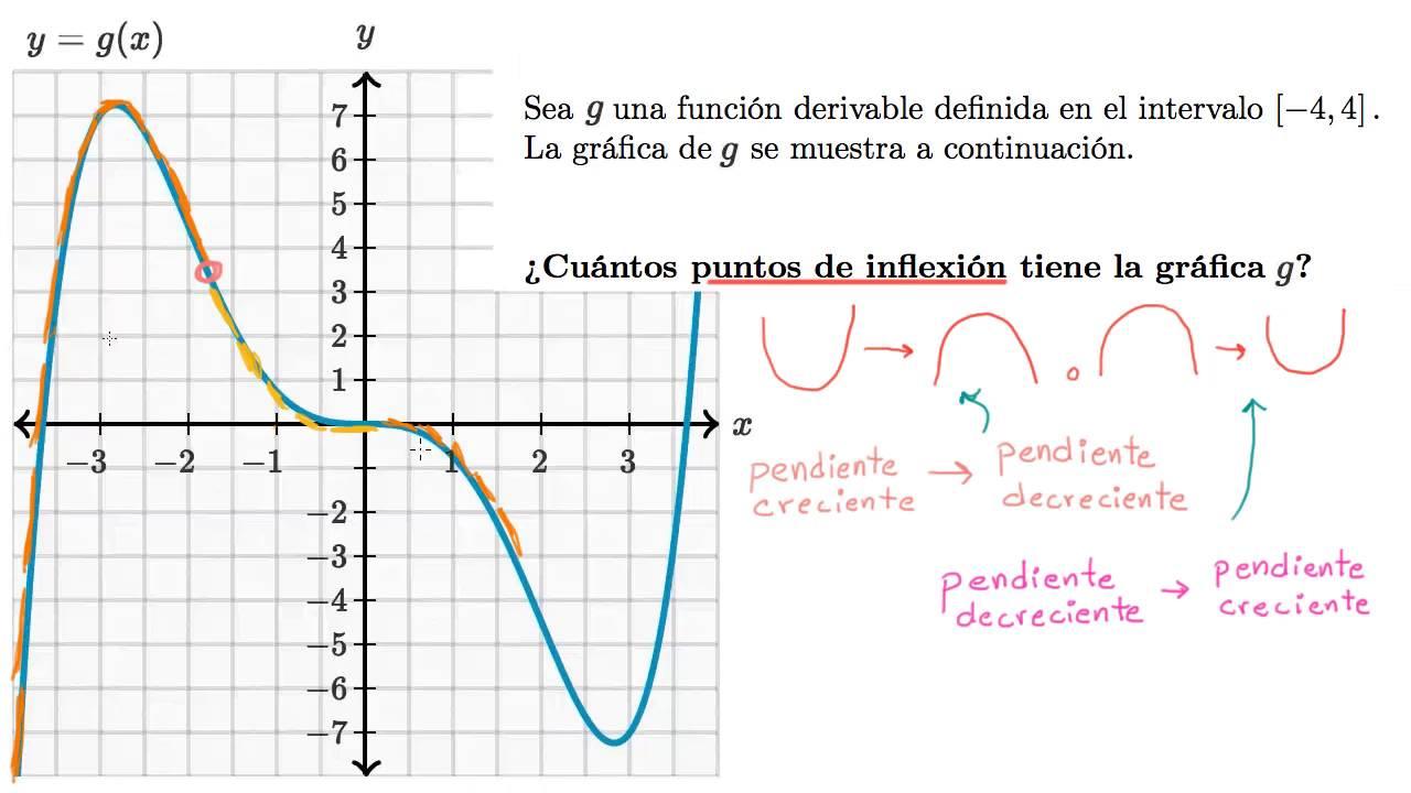 Grafica De Puntos