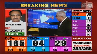 Maharashtra Results | Region Wise Analysis With India Today Election Intelligence Dashboard