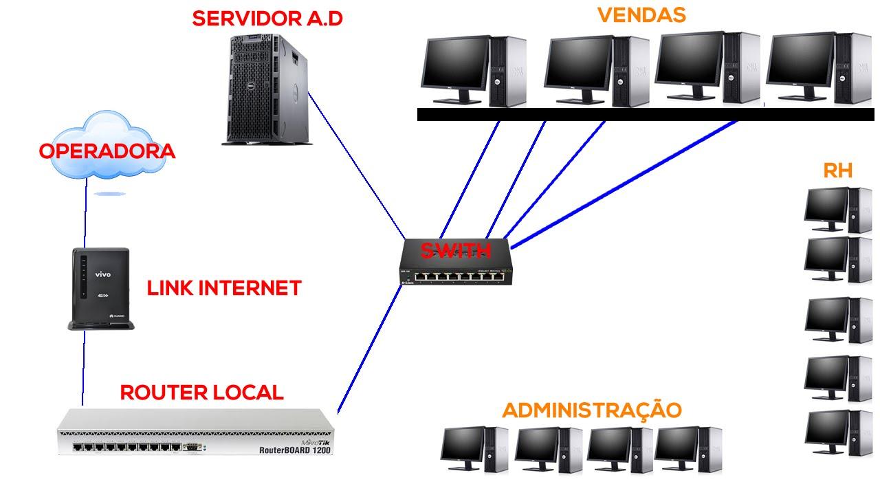 como monta uma estrutura simples de rede windows