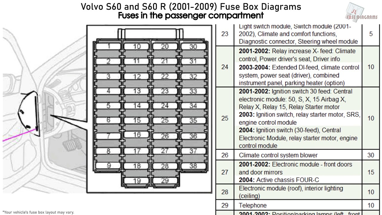 Volvo S60 and S60 R (2001-2009) Fuse Box Diagrams - YouTube | Volvo Trucks Fuse Panel Diagram |  | YouTube