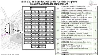 Volvo S60 And S60 R 2001 2009 Fuse Box Diagrams Youtube