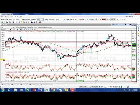 PFC- Technical Analysis of Charts 19th Oct 2017
