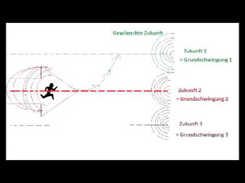 Realitäts-Steuerung durch bewusste Zeitlinien-Wahl