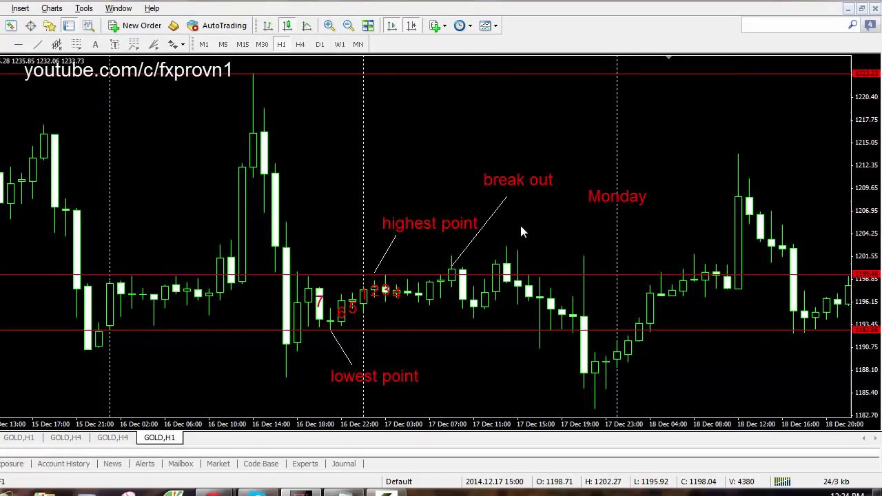 Simple forex strategy youtube