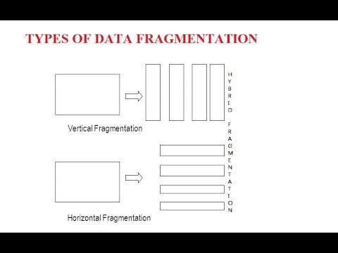 INTRODUCTION TO FRAGMENTATION AND HORIZONTAL FRAGMENTATION