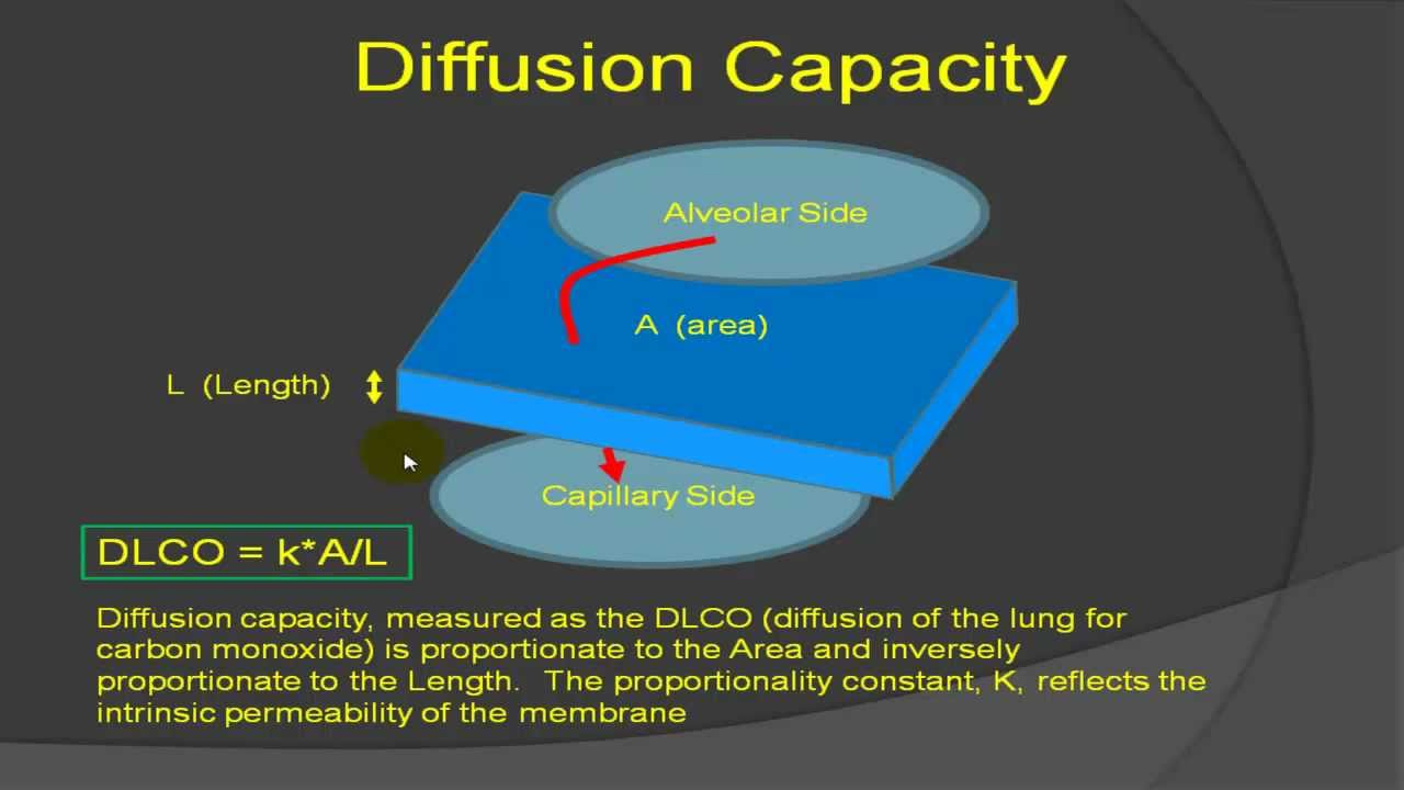 Diffusing capacity of the lung for carbon monoxide (DLCO ...