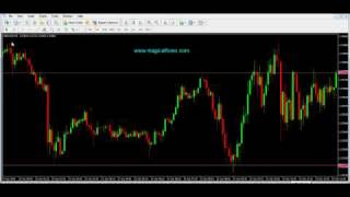 Forex Trading- exits using key levels