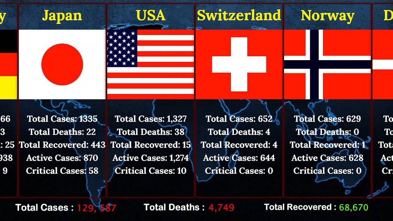 LIVE: 2020.03.13 Coronavirus Update  | 125 Countries COVID-19 Disease Update | Europe Travel ban