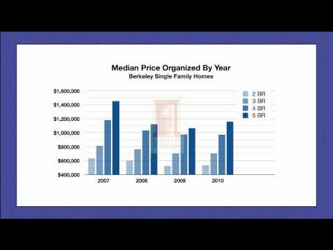 Berkeley California Real Estate Home Sales Price Trend Market Update