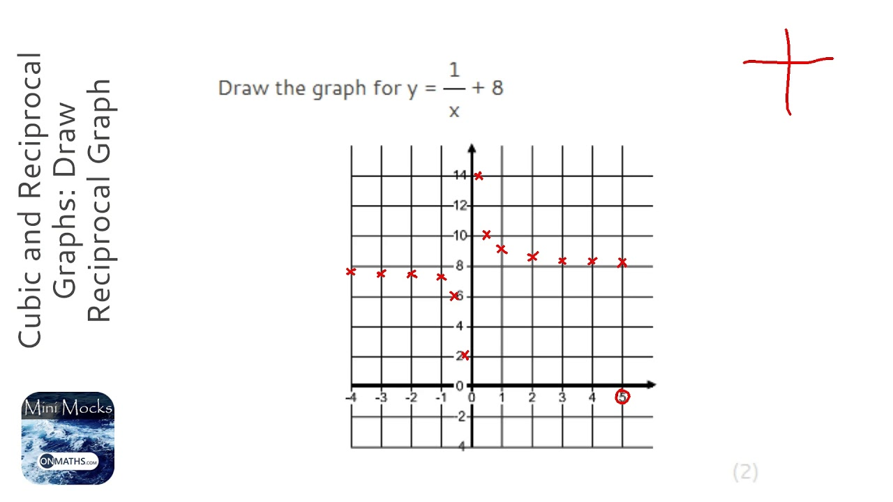Cubic and Reciprocal Graphs: Draw Reciprocal Graph (Grade