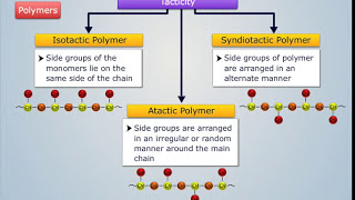 Classification of Polymers - Magic Marks