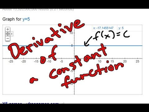 Derivative of a Constant Function using the Definition of the Derivative