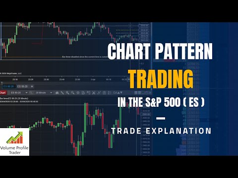 Learn how I made $16,562 Trading Emini S&P 500  :Using Chart Patterns and observing  order flow