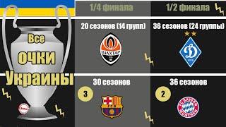 Как выглядит таблица Лиги Чемпионов для Украины за всё время Динамо занимает нереальное место