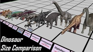 Dinosaur Size Comparison 3D (ft Godzilla)