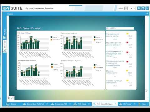 KPI-EXE: Решение для банка. Создание глобальной системы управления на основе kpi's