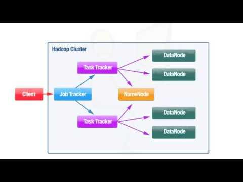 Hadoop architecture youtube for Architecture hadoop