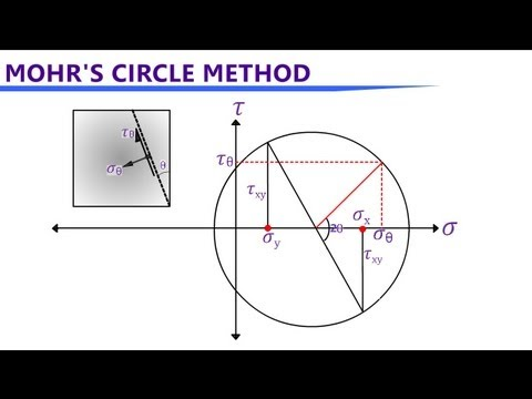 Mohr's Circle Stress Analysis for 2D & 3D cases
