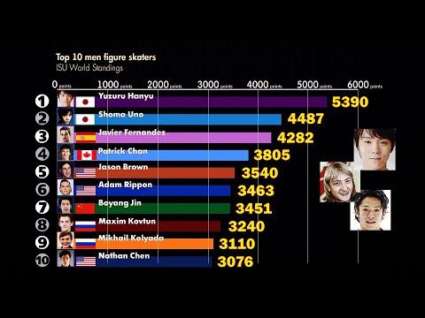 Top 10 Figure Skaters 2001-2019. ISU World Standings. Yuzuru Hanyu & Other Skaters