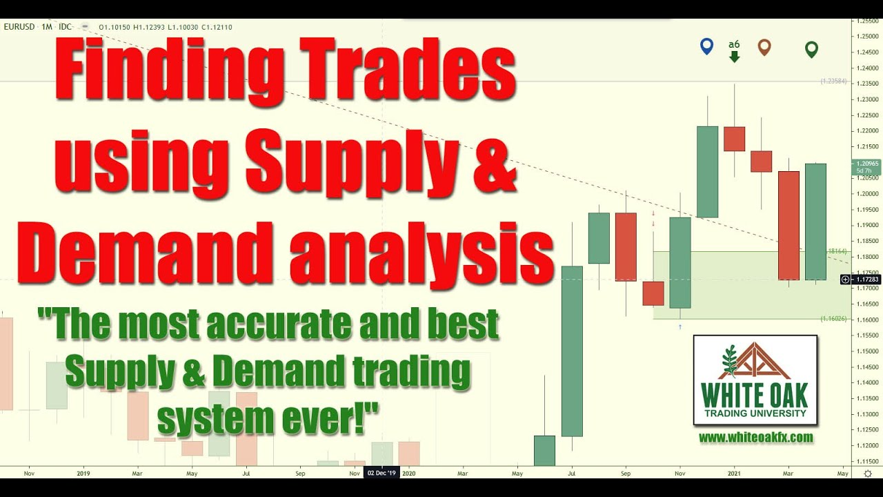 Finding Trades with Supply & Demand Analysis