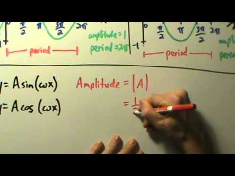 how to find period and amplitude