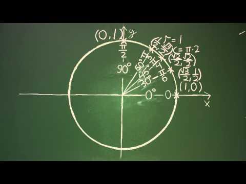 Matheatre - Unit Circle Trigonometry