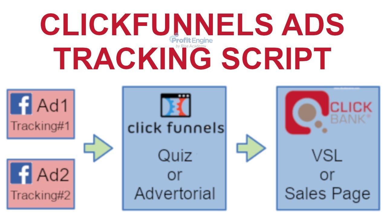 Clickfunnels Facebook Ads Can Be Fun For Everyone