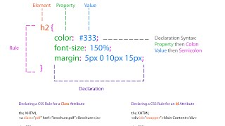 How to create a external stylesheet and link with HTML