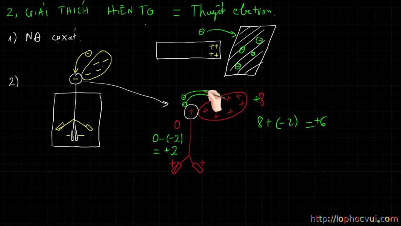 [Vật lí 11] Chương 1- Bài 2- Thuyết electron và định luật bảo toàn điện tích