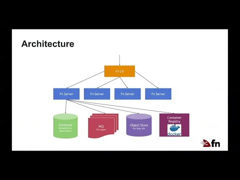 How a serverless platform is built on top of Containers: The Internals of Open Source Fn Project