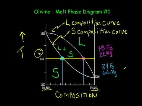 Olivine phase diagram part 1 hd 720x480 mpeg4v youtube olivine phase diagram part 1 hd 720x480 mpeg4v ccuart Image collections
