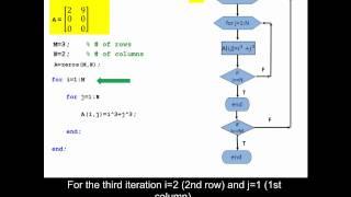 En utilisant une étude pour la boucle pour créer une matrice dans MATLAB.